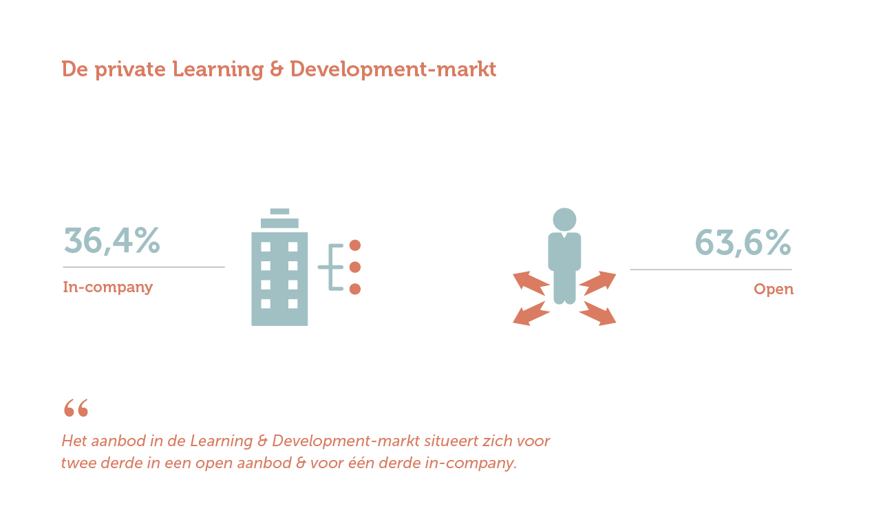 De private Learning & Development-markt (Jaarverslag 2018)
